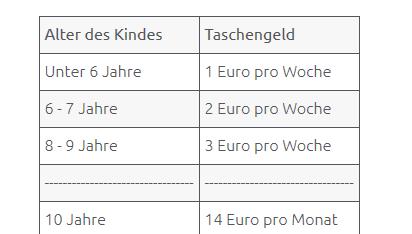 Taschengeld Empfehlung für Kinder von https://eltern.de
